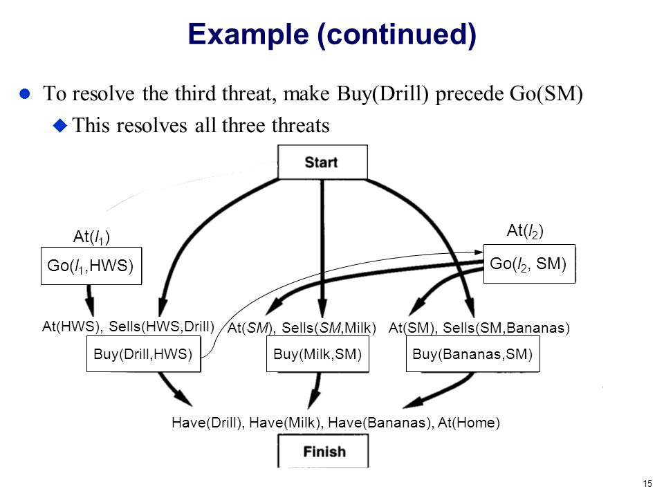 15 To resolve the third threat, make Buy(Drill) precede Go(SM) This resolves all three threats Example (continued) At(SM), Sells(SM,Milk) At(HWS), Sel