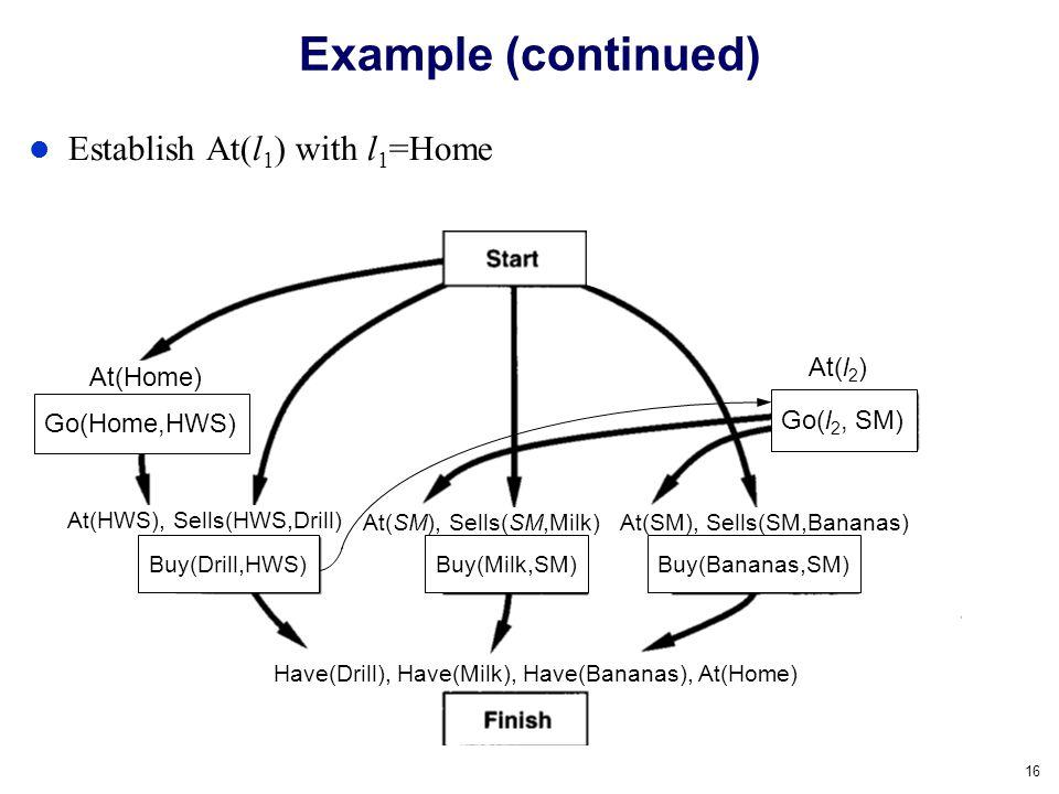 16 Example (continued) Establish At(l 1 ) with l 1 =Home At(SM), Sells(SM,Milk) At(HWS), Sells(HWS,Drill) At(SM), Sells(SM,Bananas) At(x) Buy(Milk,SM)