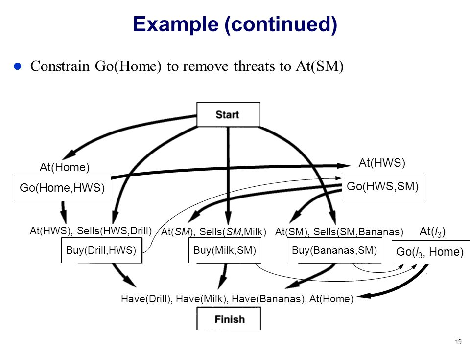 19 Example (continued) Constrain Go(Home) to remove threats to At(SM) Buy(Milk,SM)Buy(Bananas,SM) At(x) At(HWS) Go(HWS,SM) At(Home) Go(Home,HWS) At(SM