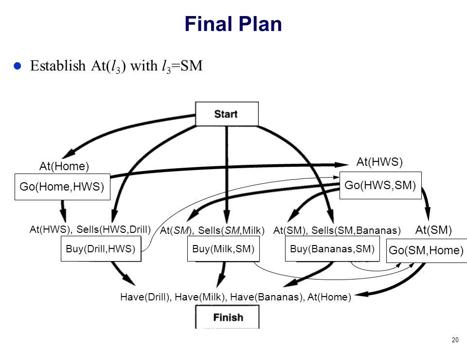 20 Final Plan Establish At(l 3 ) with l 3 =SM Buy(Milk,SM)Buy(Bananas,SM) At(x) At(HWS) At(Home) Go(Home,HWS) At(SM), Sells(SM,Milk) At(HWS), Sells(HW