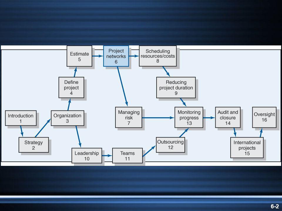 6-33 New Product Development Process FIGURE 6.16