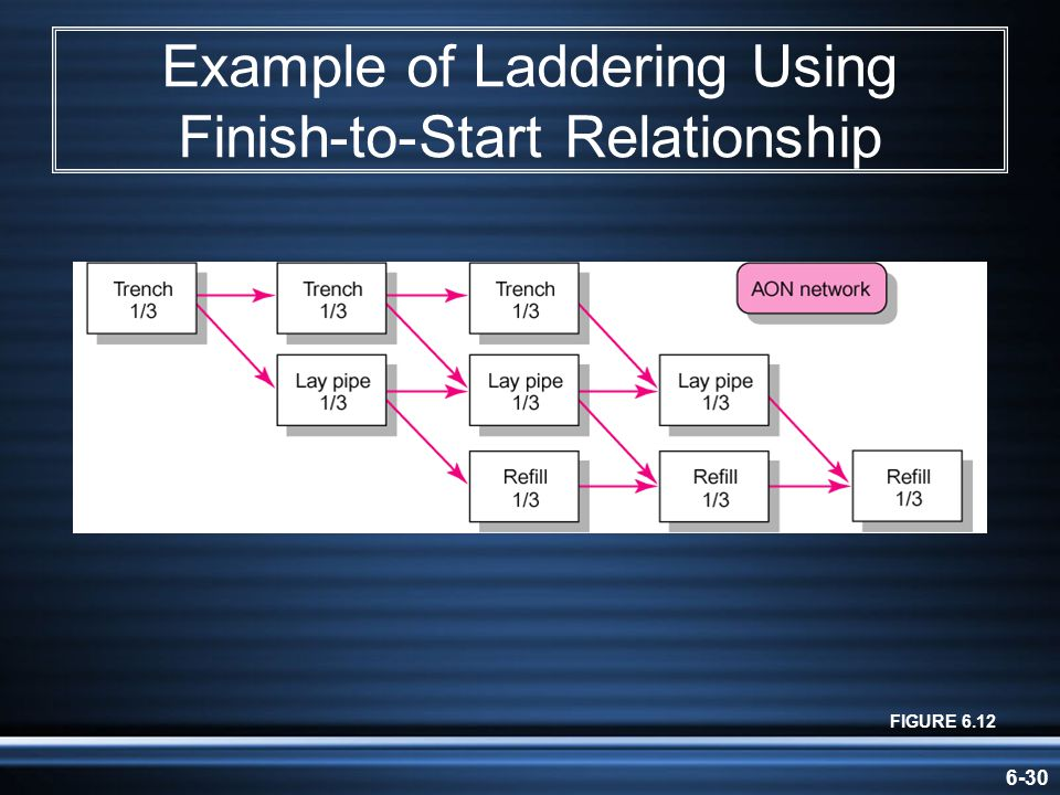 6-30 Example of Laddering Using Finish-to-Start Relationship FIGURE 6.12