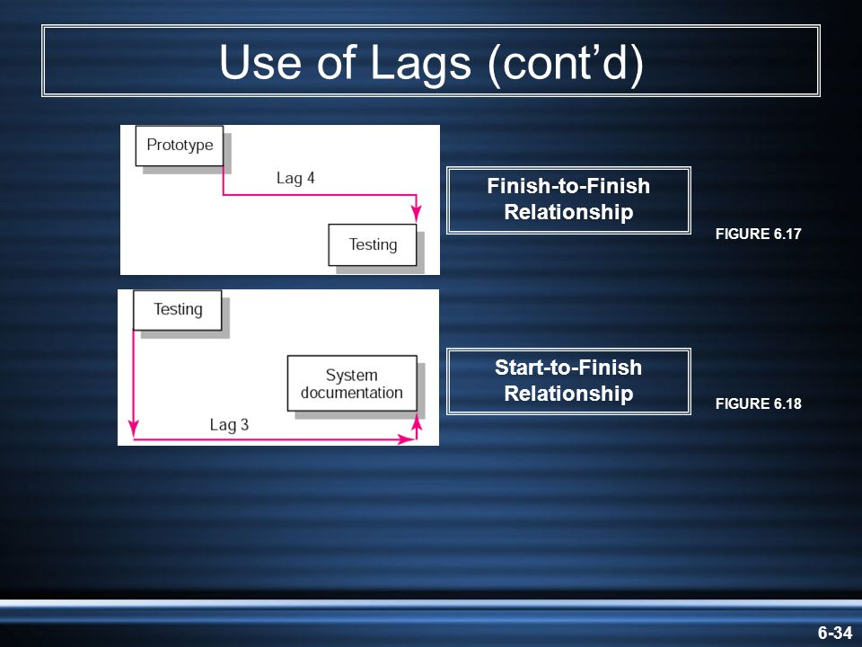6-34 Use of Lags (contd) FIGURE 6.17 FIGURE 6.18 Finish-to-Finish Relationship Start-to-Finish Relationship