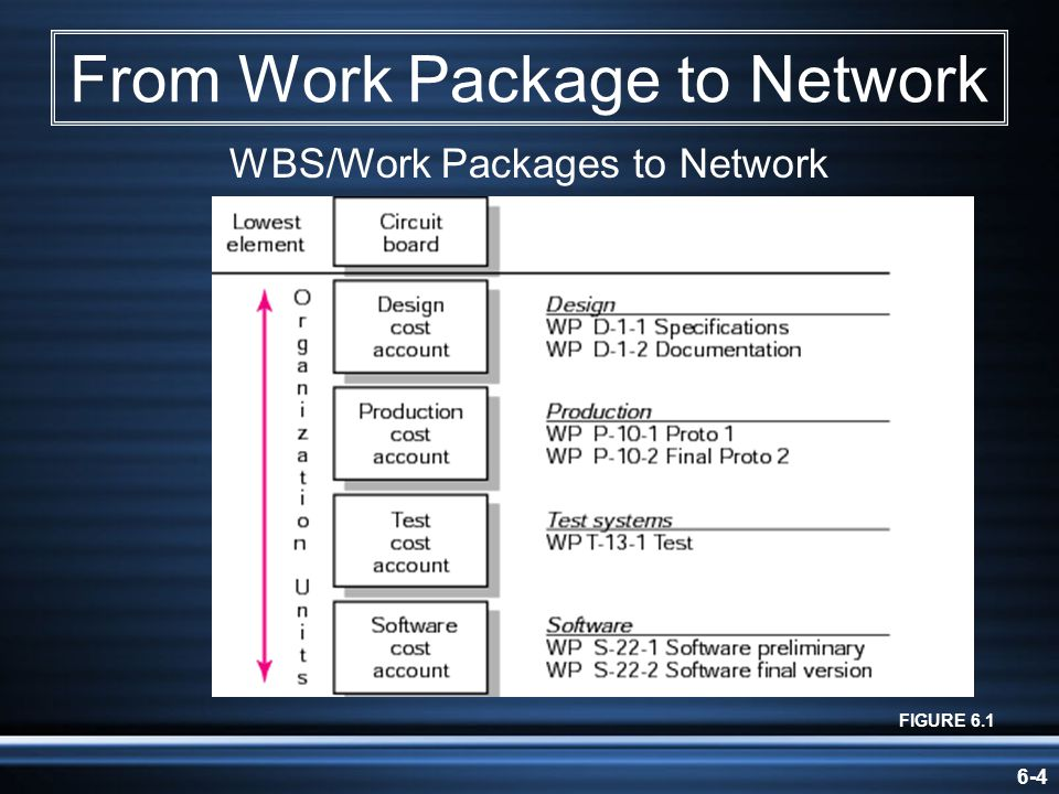 6-5 From Work Package to Network (contd) FIGURE 6.1 (contd) WBS/Work Packages to Network (contd)