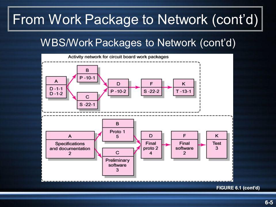 6-46 Activity-on-Arrow Network FIGURE A6.5