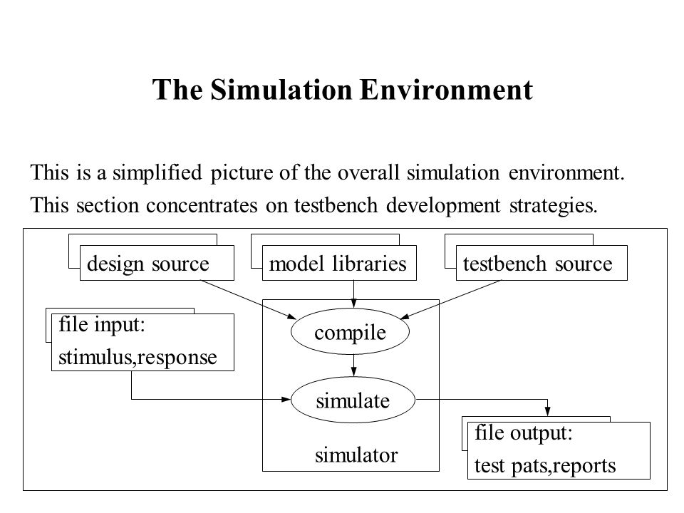 The Simulation Environment This is a simplified picture of the overall simulation environment.