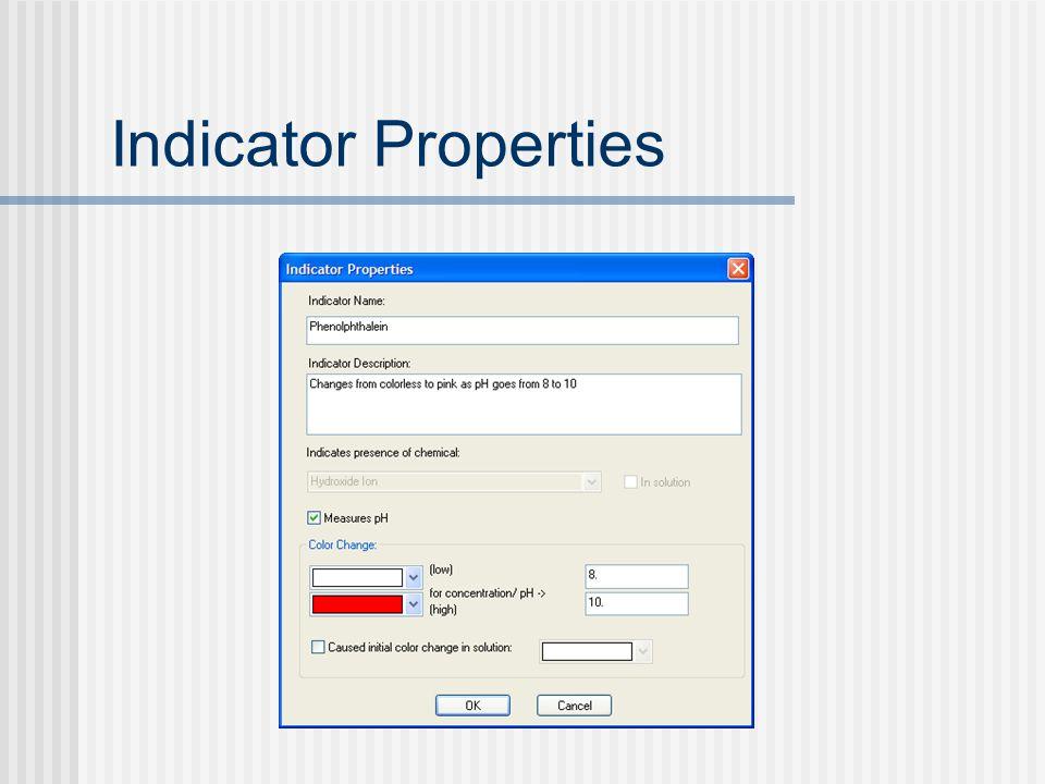 Indicator Properties