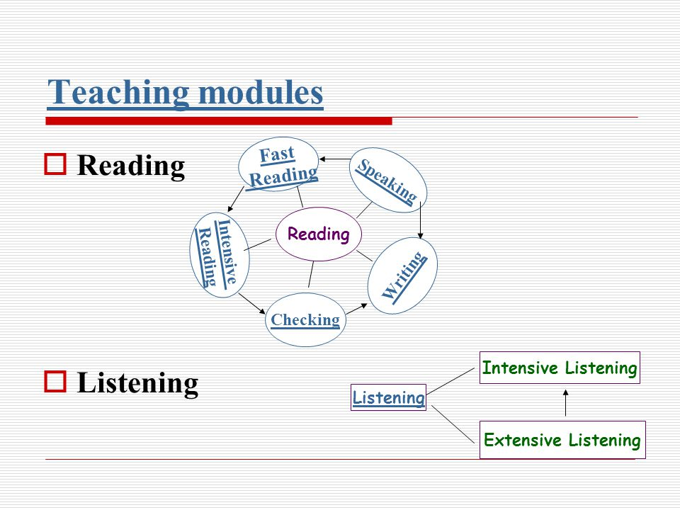 Teaching modules Reading Listening Reading Fast Reading Intensive Reading Checking Speaking Writing Extensive Listening Intensive Listening Listening