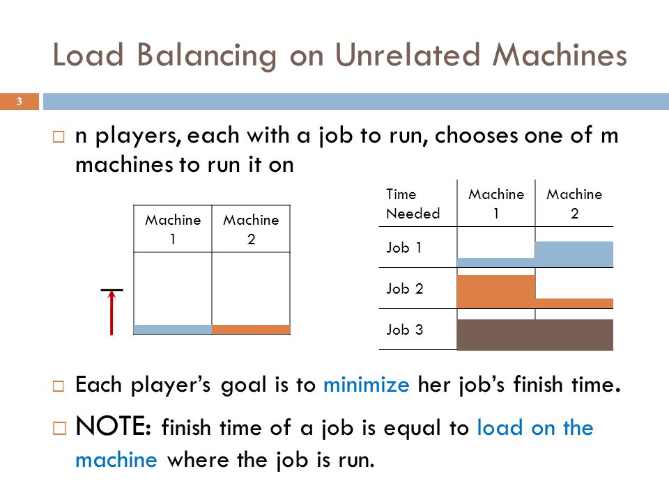Time Needed Machine 1 Machine 2 Job 1 Job 2 Job 3 Load Balancing on Unrelated Machines 3 Machine 1 Machine 2 n players, each with a job to run, chooses one of m machines to run it on Each players goal is to minimize her jobs finish time.