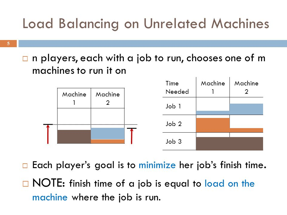 Time Needed Machine 1 Machine 2 Job 1 Job 2 Job 3 Load Balancing on Unrelated Machines 5 Machine 1 Machine 2 n players, each with a job to run, chooses one of m machines to run it on Each players goal is to minimize her jobs finish time.