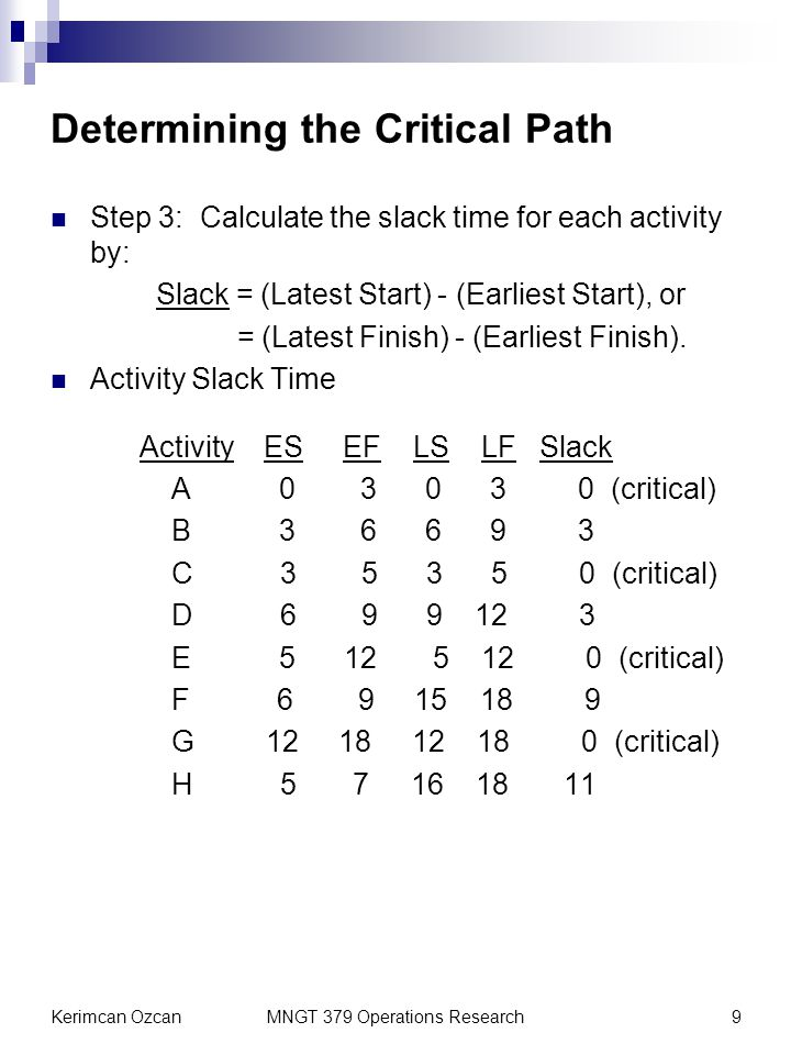 Kerimcan OzcanMNGT 379 Operations Research9 Determining the Critical Path Step 3: Calculate the slack time for each activity by: Slack = (Latest Start