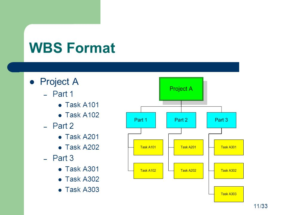 11/33 WBS Format Project A – Part 1 Task A101 Task A102 – Part 2 Task A201 Task A202 – Part 3 Task A301 Task A302 Task A303
