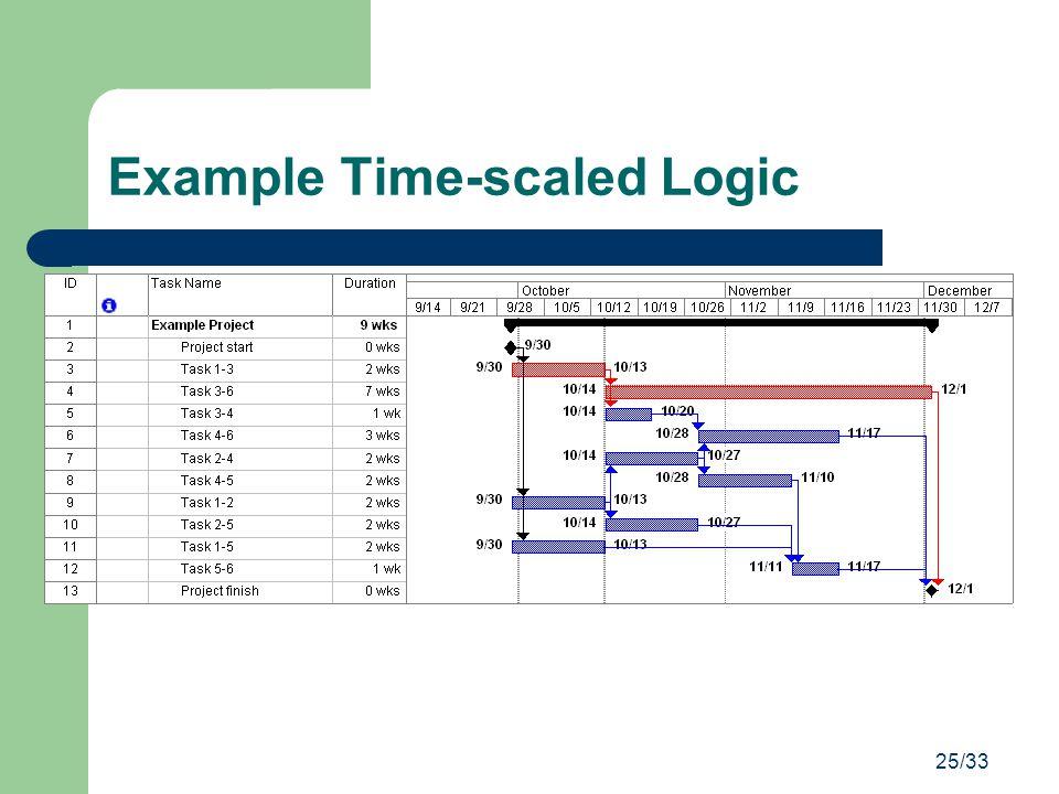 25/33 Example Time-scaled Logic