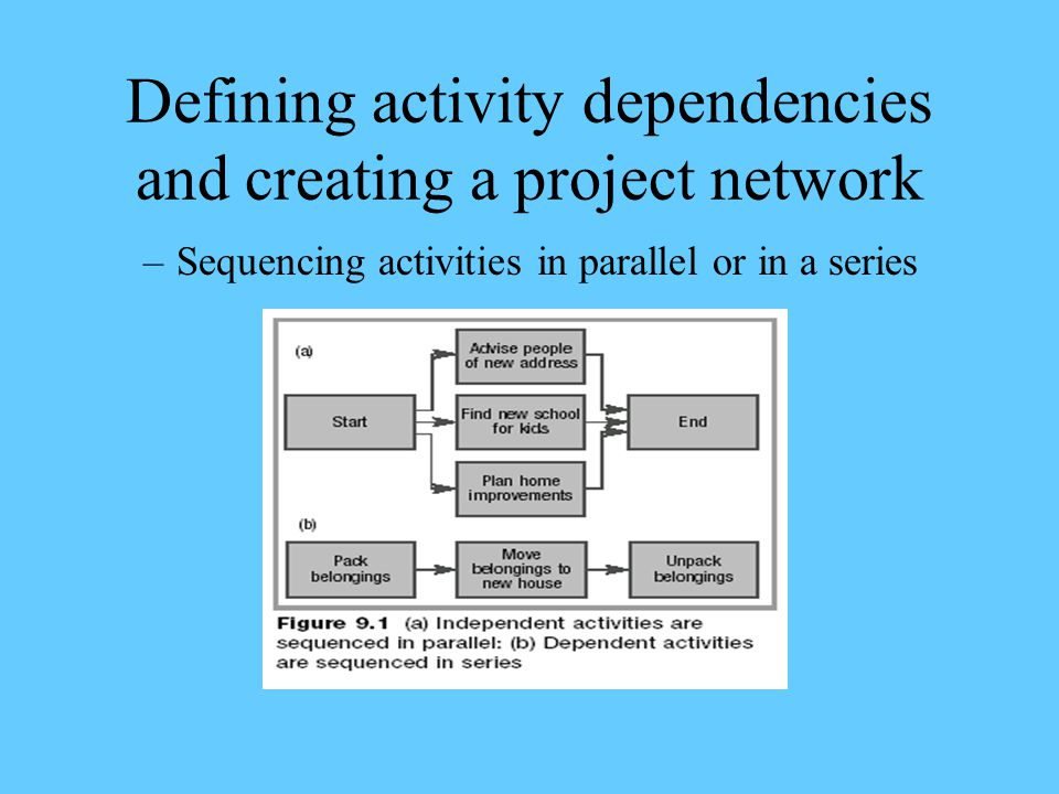 Defining activity dependencies and creating a project network –Sequencing activities in parallel or in a series