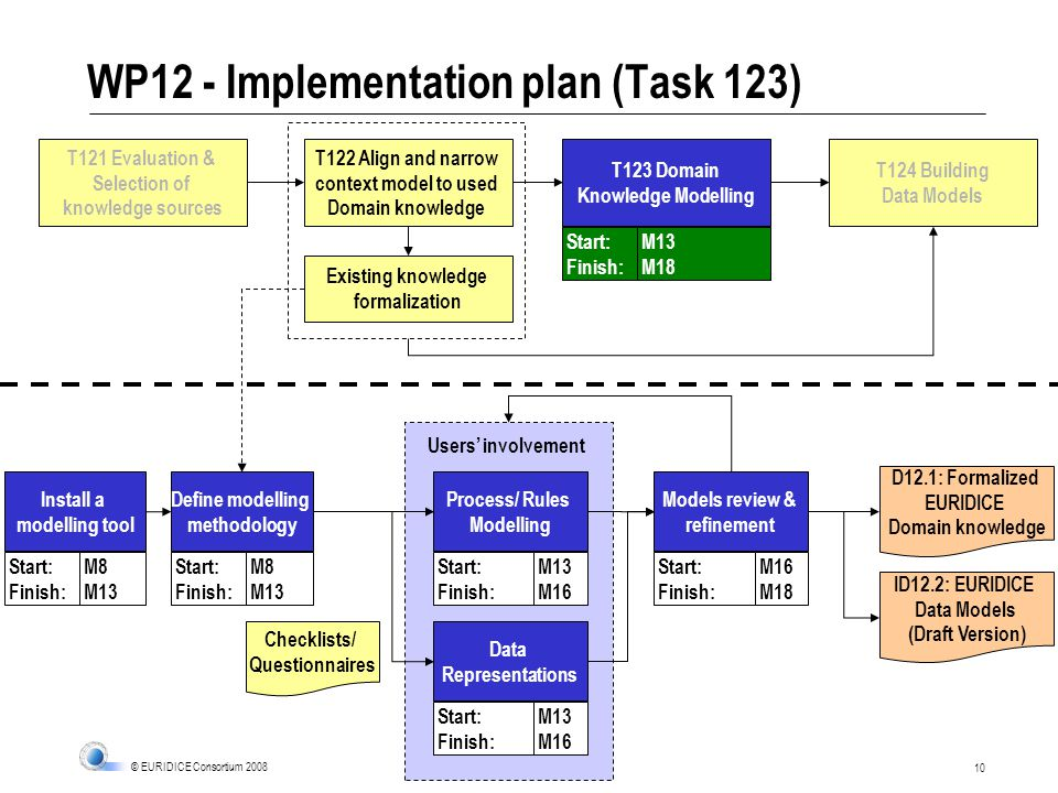 10 © EURIDICE Consortium 2008 WP12 - Implementation plan (Task 123) T122 Align and narrow context model to used Domain knowledge T123 Domain Knowledge Modelling T124 Building Data Models T121 Evaluation & Selection of knowledge sources Define modelling methodology Start: Finish: M8 M13 Existing knowledge formalization Process/ Rules Modelling Start: Finish: M13 M16 Start: Finish: M13 M18 Data Representations Start: Finish: M13 M16 Checklists/ Questionnaires Models review & refinement Start: Finish: M16 M18 Install a modelling tool Start: Finish: M8 M13 Users involvement D12.1: Formalized EURIDICE Domain knowledge ID12.2: EURIDICE Data Models (Draft Version)
