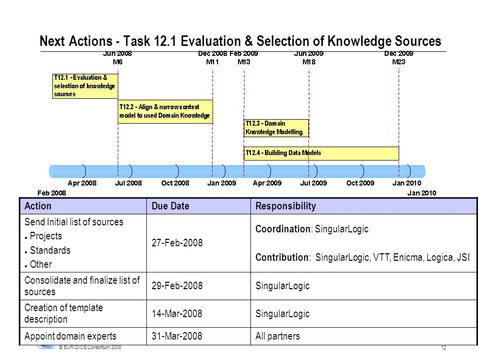 12 © EURIDICE Consortium 2008 Next Actions - Task 12.1 Evaluation & Selection of Knowledge Sources ActionDue DateResponsibility Send Initial list of sources Projects Standards Other 27-Feb-2008 Coordination : SingularLogic Contribution : SingularLogic, VTT, Enicma, Logica, JSI Consolidate and finalize list of sources 29-Feb-2008SingularLogic Creation of template description 14-Mar-2008SingularLogic Appoint domain experts31-Mar-2008All partners