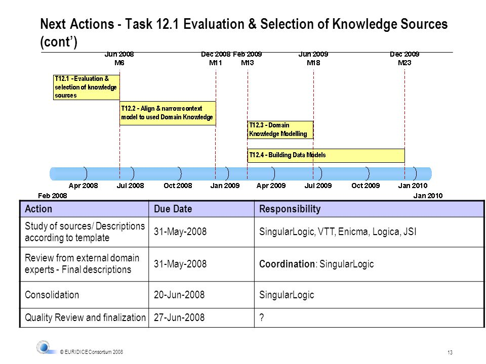 13 © EURIDICE Consortium 2008 Next Actions - Task 12.1 Evaluation & Selection of Knowledge Sources (cont) ActionDue DateResponsibility Study of sources/ Descriptions according to template 31-May-2008SingularLogic, VTT, Enicma, Logica, JSI Review from external domain experts - Final descriptions 31-May-2008 Coordination : SingularLogic Consolidation20-Jun-2008SingularLogic Quality Review and finalization27-Jun-2008?