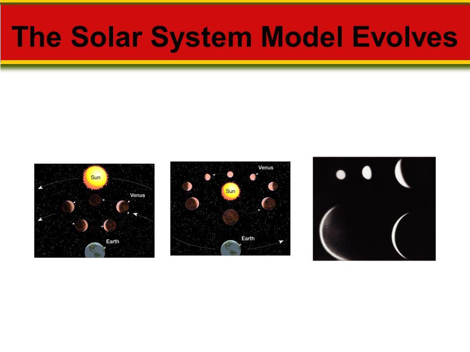 The Solar System Model Evolves