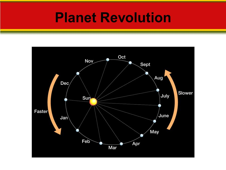 Planet Revolution