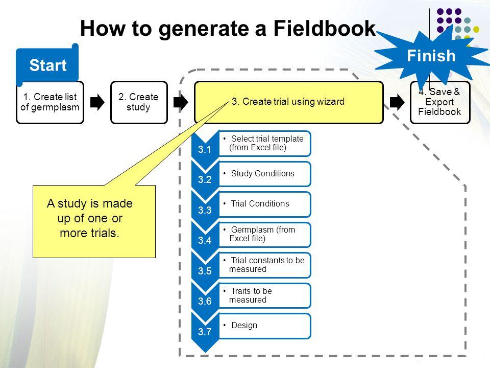 1. Create list of germplasm 2. Create study 3. Create trial using wizard 4.