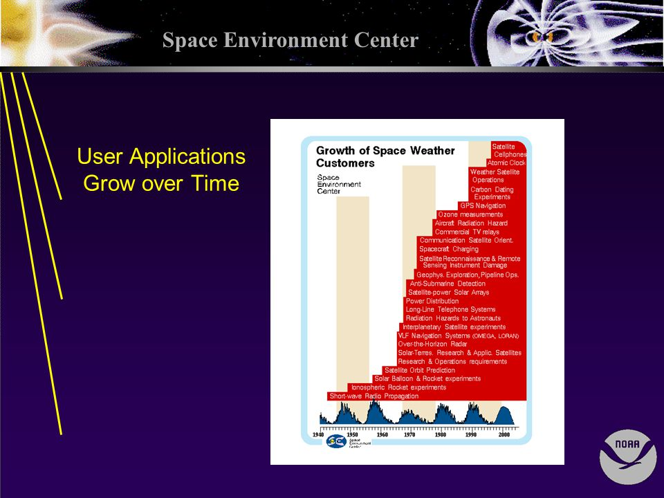 Space Environment Center User Applications Grow over Time