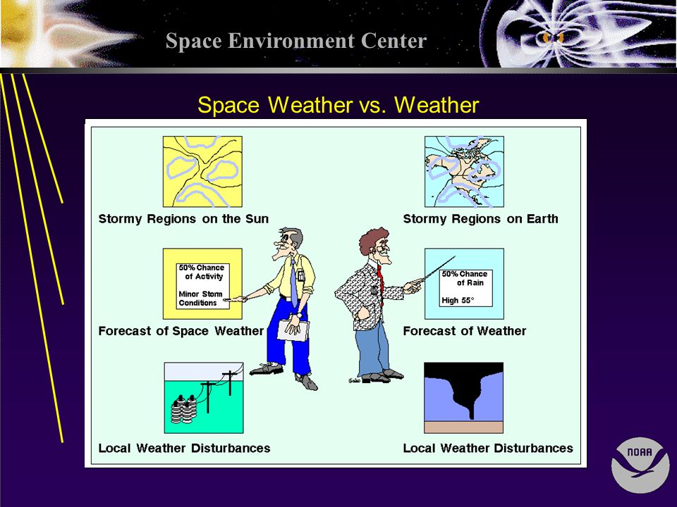 Space Environment Center Space Weather vs. Weather