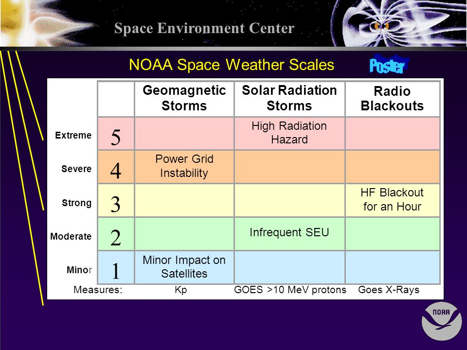 Space Environment Center NOAA Space Weather Scales Measures: Kp GOES >10 MeV protons Goes X-Rays Extreme Severe Strong Moderate Minor Geomagnetic Storms Solar Radiation Storms Radio Blackouts 5 High Radiation Hazard 4 Power Grid Instability 3 HF Blackout for an Hour 2 Infrequent SEU 1 Minor Impact on Satellites