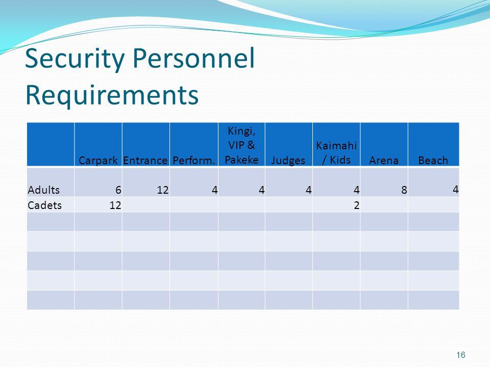 Security Personnel Requirements 16 CarparkEntrancePerform.