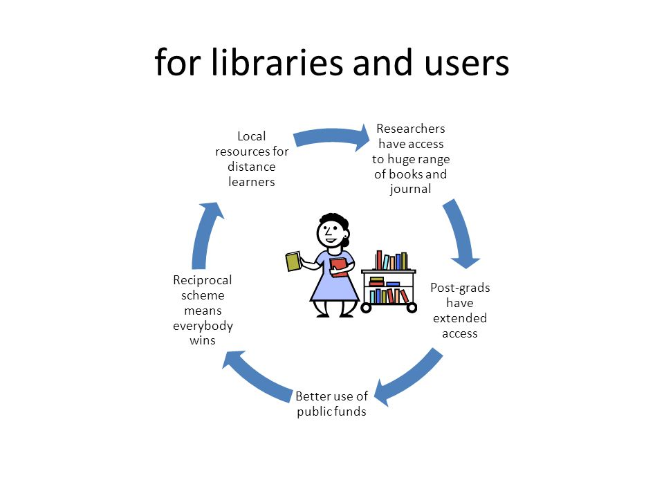 for libraries and users Researchers have access to huge range of books and journal Post-grads have extended access Better use of public funds Reciprocal scheme means everybody wins Local resources for distance learners