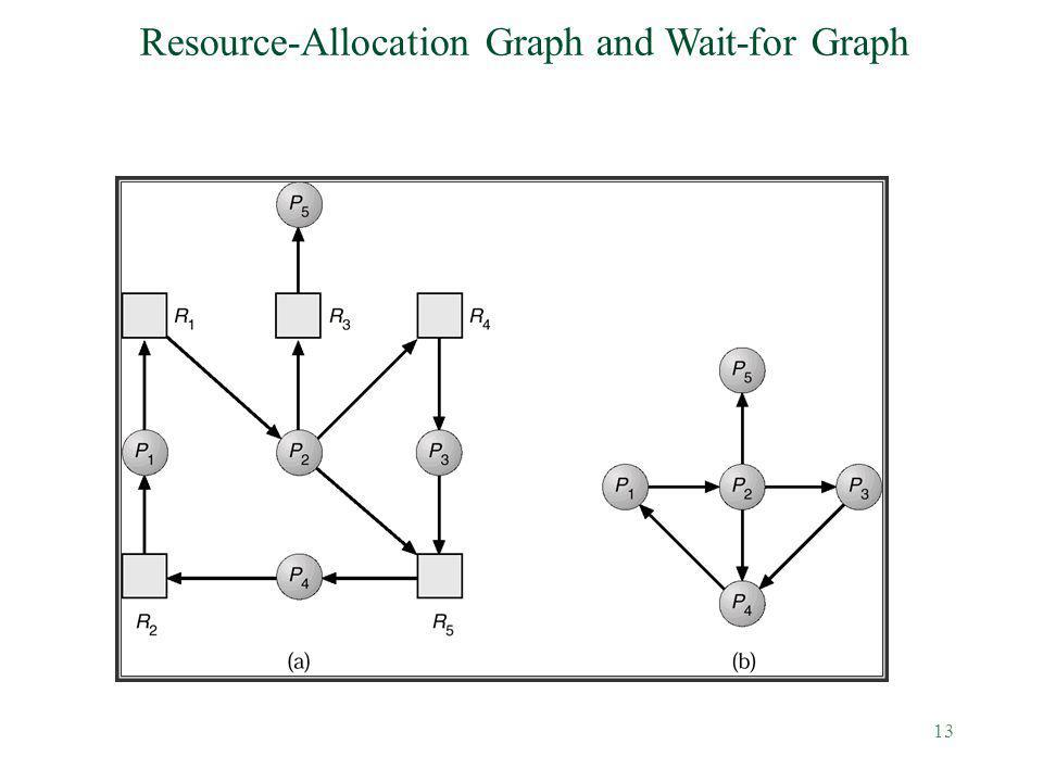 13 Resource-Allocation Graph and Wait-for Graph