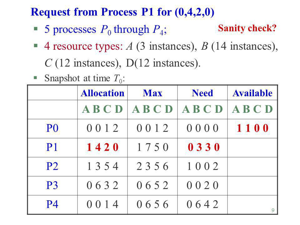 9 Request from Process P1 for (0,4,2,0) §5 processes P 0 through P 4 ; §4 resource types: A (3 instances), B (14 instances), C (12 instances), D(12 in