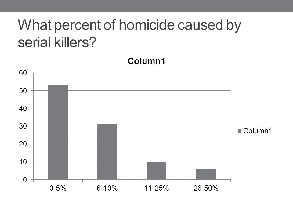 What percent of homicide caused by serial killers