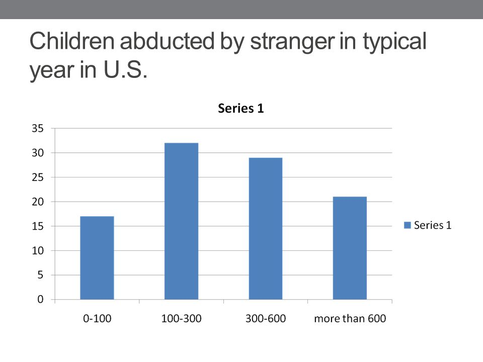 Children abducted by stranger in typical year in U.S.