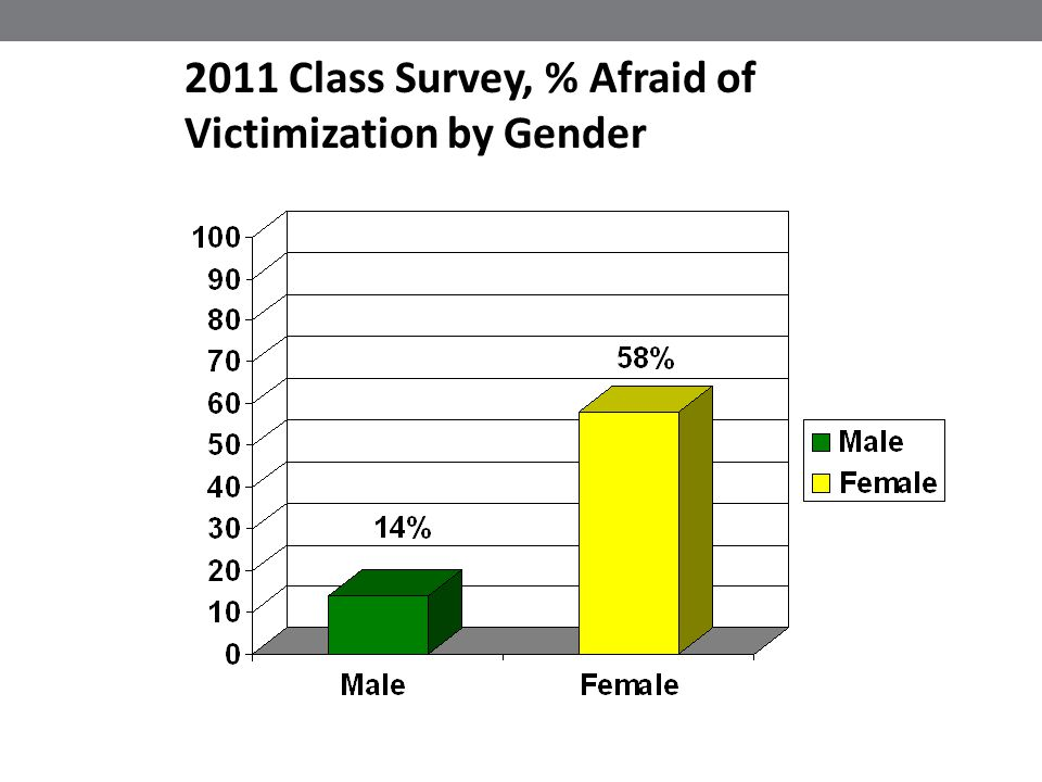 2011 Class Survey, % Afraid of Victimization by Gender