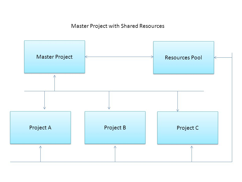 Master Project Project B Project A Project C Resources Pool Master Project with Shared Resources
