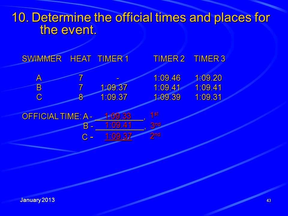 January 2013 43 SWIMMER HEAT TIMER 1 TIMER 2 TIMER 3 A7 -1:09.461:09.20 B71:09.371:09.411:09.41 C81:09.371:09.391:09.31 OFFICIAL TIME: A -, B -, C - C - 10.