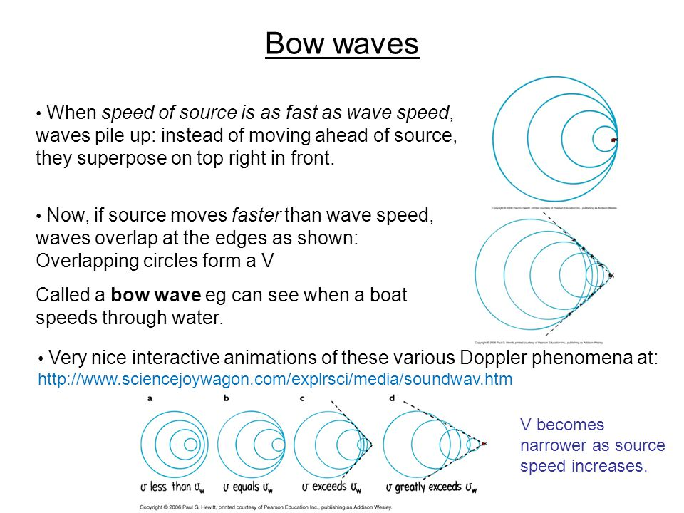 Bow waves When speed of source is as fast as wave speed, waves pile up: instead of moving ahead of source, they superpose on top right in front. Now,