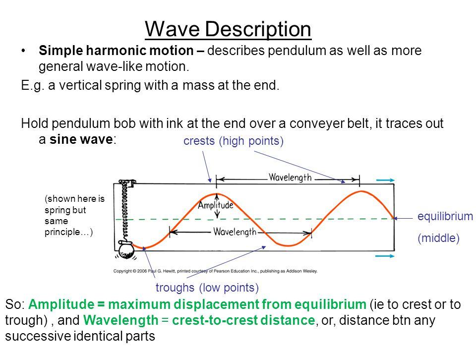 Wave description cont.