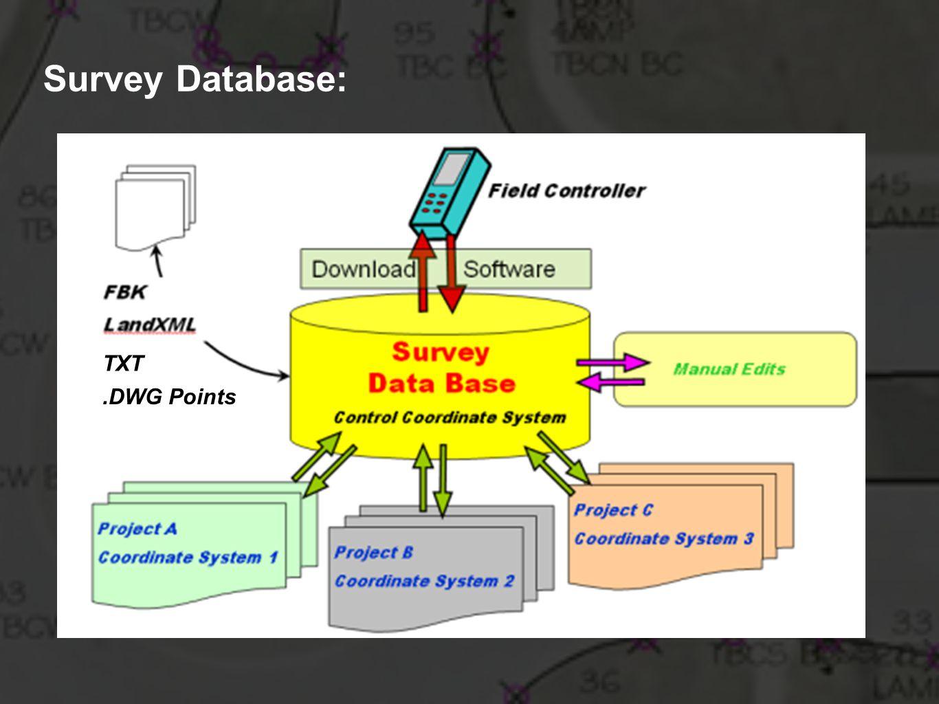 TXT Survey Database:.DWG Points