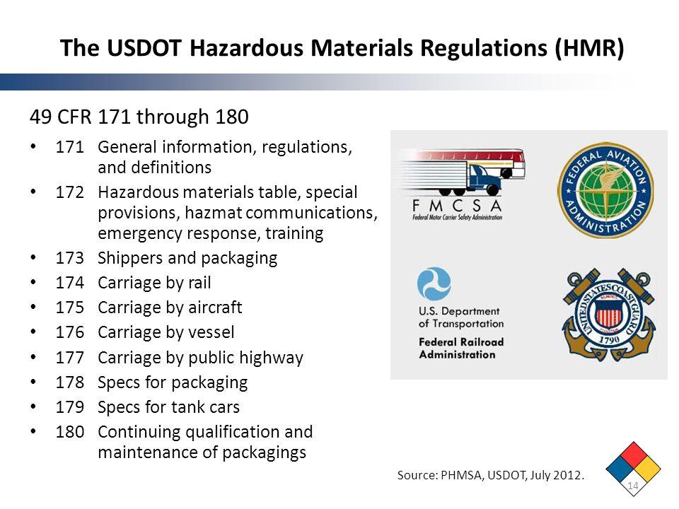 The USDOT Hazardous Materials Regulations (HMR) 49 CFR 171 through 180 171General information, regulations, and definitions 172Hazardous materials tab