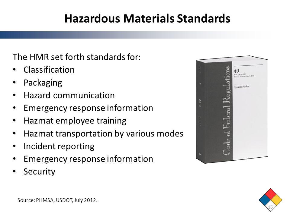 Hazardous Materials Standards 16 The HMR set forth standards for: Classification Packaging Hazard communication Emergency response information Hazmat