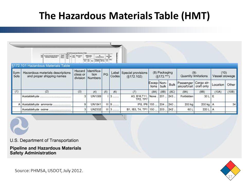 The Hazardous Materials Table (HMT) 17 Source: PHMSA, USDOT, July 2012.