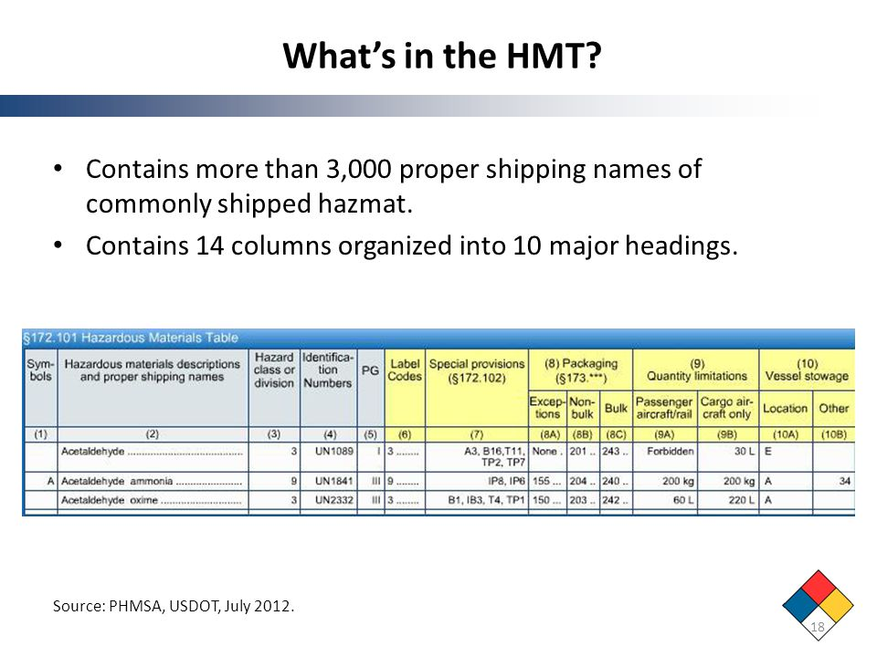 Whats in the HMT? 18 Source: PHMSA, USDOT, July 2012. Contains more than 3,000 proper shipping names of commonly shipped hazmat. Contains 14 columns o