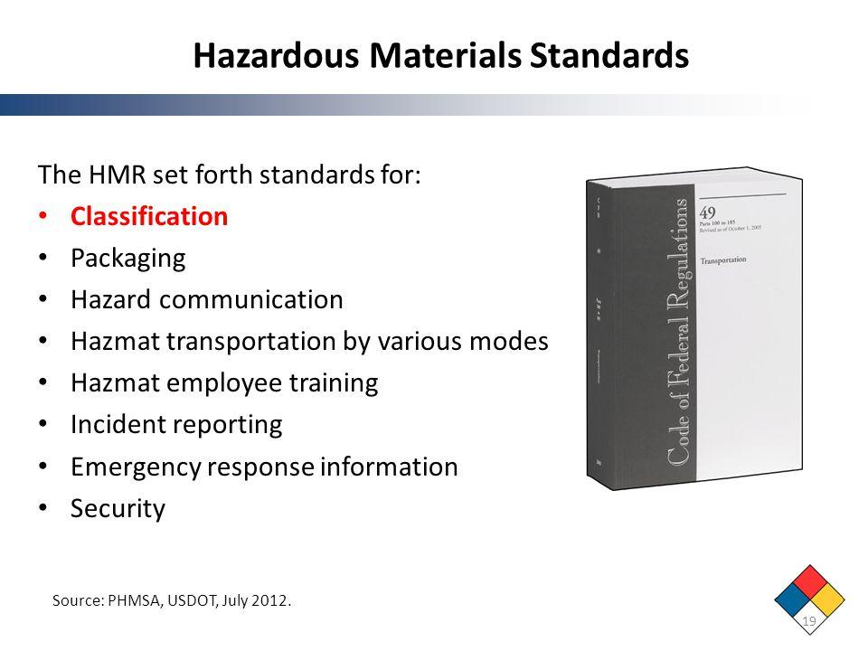 Hazardous Materials Standards 19 The HMR set forth standards for: Classification Packaging Hazard communication Hazmat transportation by various modes