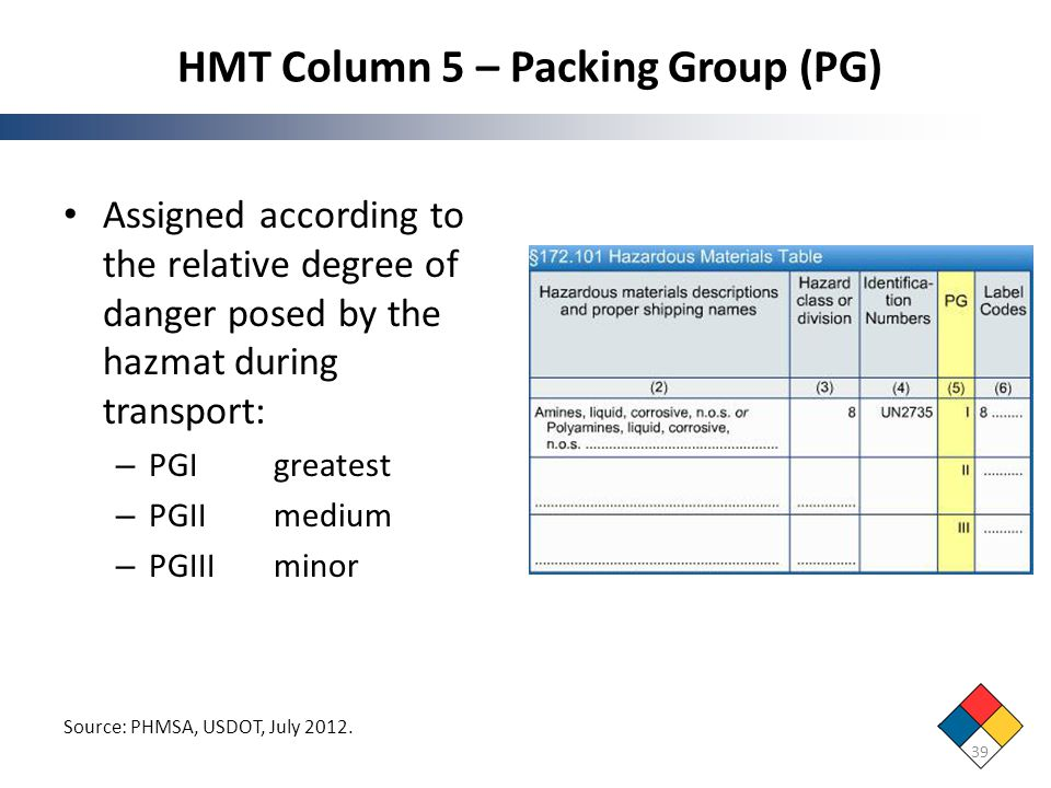 HMT Column 5 – Packing Group (PG) 39 Source: PHMSA, USDOT, July 2012. Assigned according to the relative degree of danger posed by the hazmat during t