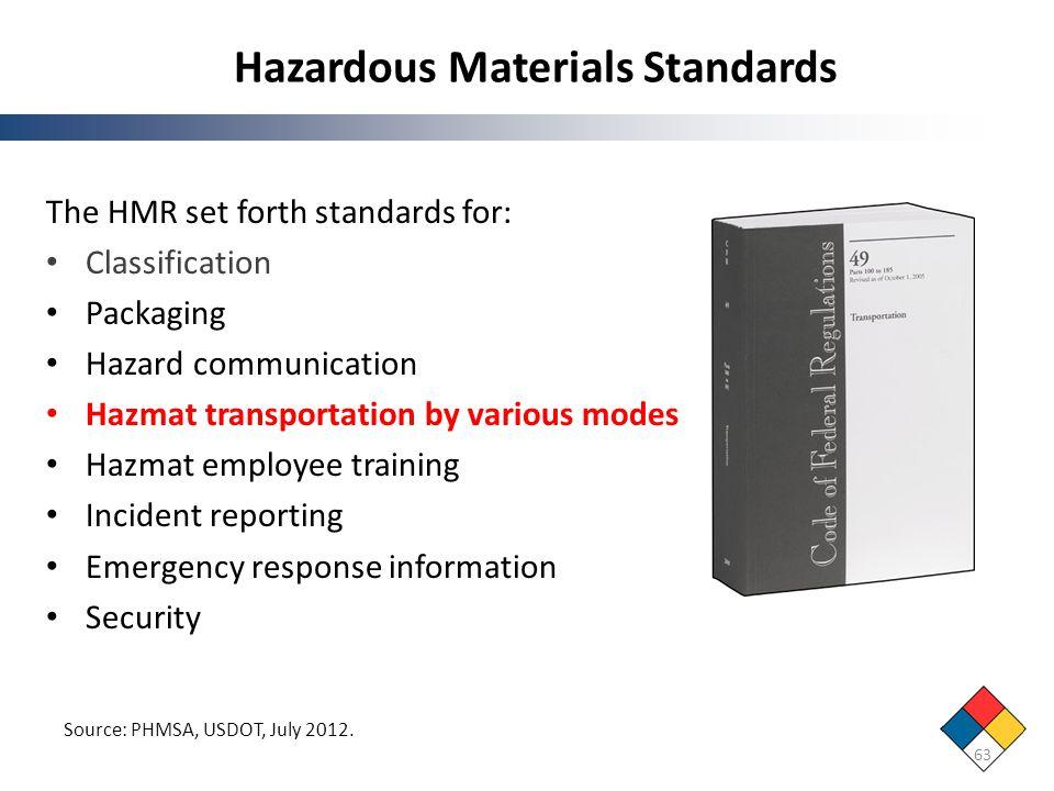 Hazardous Materials Standards 63 The HMR set forth standards for: Classification Packaging Hazard communication Hazmat transportation by various modes