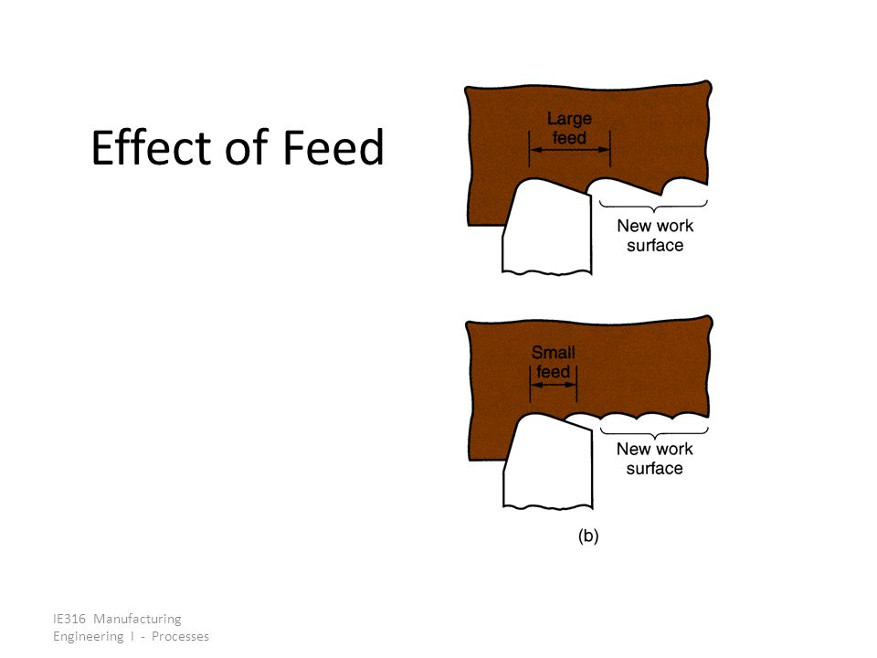 IE316 Manufacturing Engineering I - Processes Effect of Feed