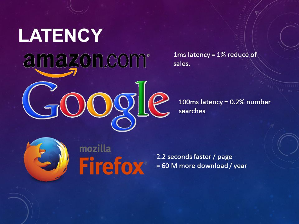 LATENCY 1ms latency = 1% reduce of sales. 100ms latency = 0.2% number searches 2.2 seconds faster / page = 60 M more download / year