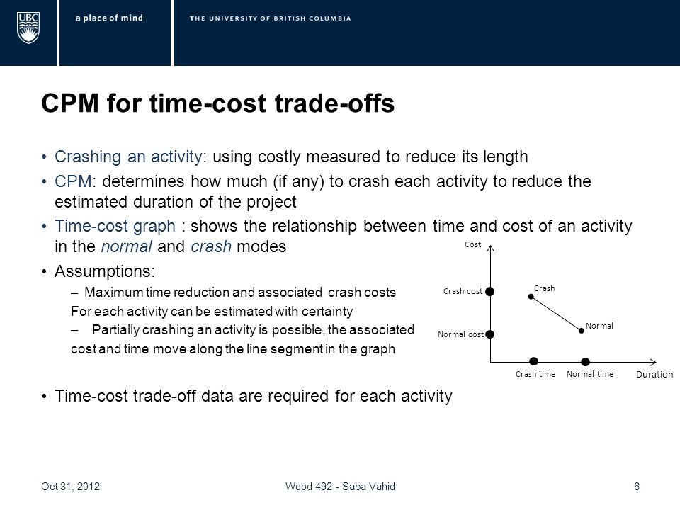 Cost-time trade-off Example of cost-time trade-off for an activity Activity J (putting up the wallboard) Its possible to reduce the duration of this activity by two weeks (through hiring temporary workers and using overtime) Normal time: 8 weeksNormal Cost: $430,000 Crash time: 6 weeksCrash Cost:$490,000 Maximum reduction in time=8 – 6 = 2 weeks Crash cost per week saved = (490,000 – 430,000)/2 = $30,000 So for each week the company saves in time, $30,000 are required in extra costs Oct 31, 2012Wood 492 - Saba Vahid7 Example 15