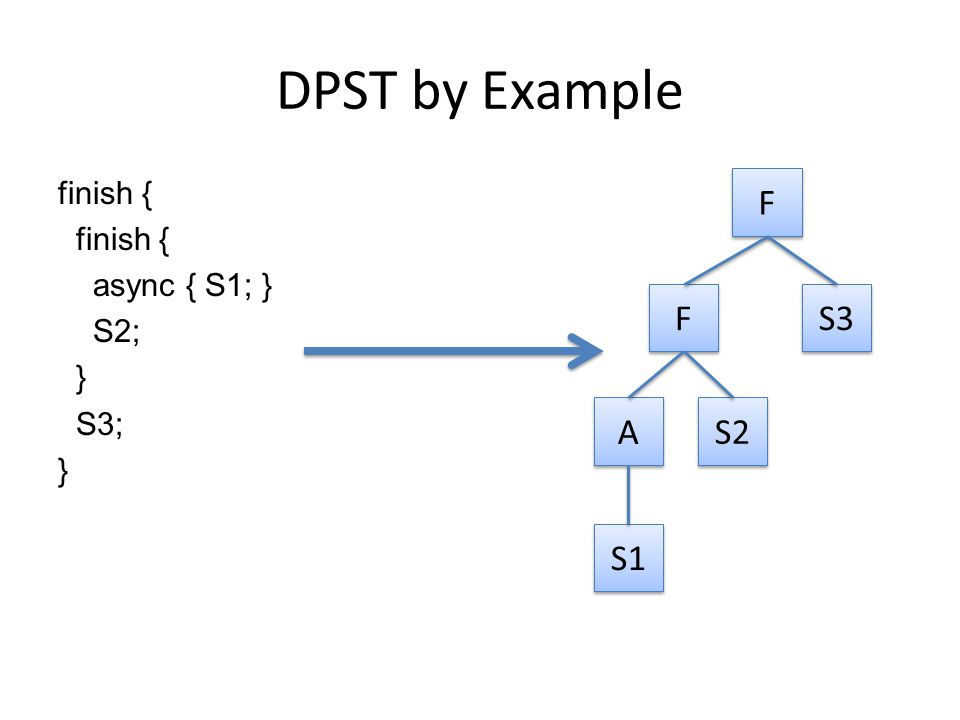 DPST by Example finish { async { S1; } S2; } S3; } F F F F S3 A A S1 S2